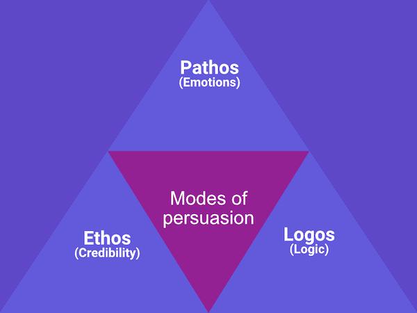 Ethos Logos Pathos - Modes of Persuasion