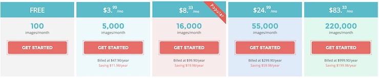 AppSumo Review ShortPixel Pricing
